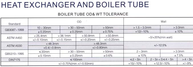 carbon steel & alloy steel boiler pipes